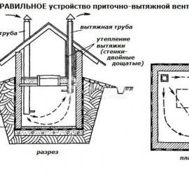 Погреб, устройство правильной вентиляции